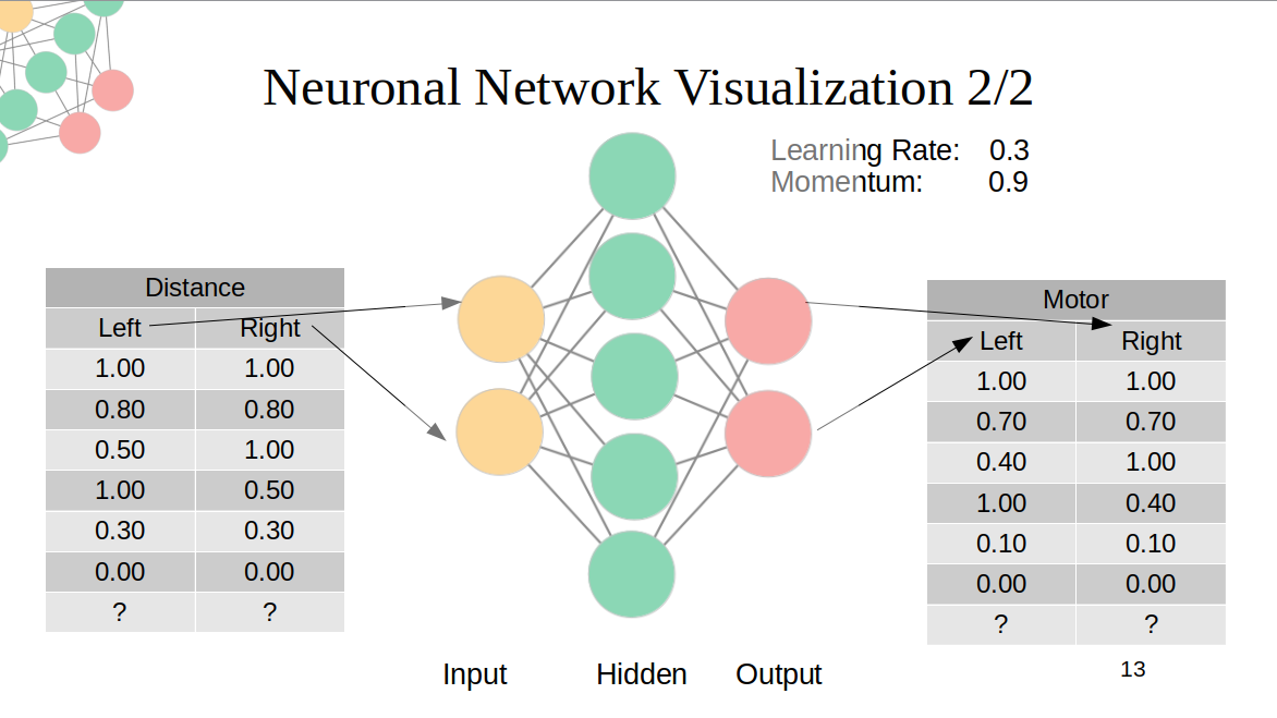 projekte:neuronal_network_visualization_2.png