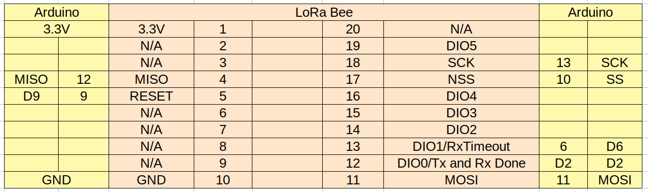 wireless:lora_bee_pinout.png